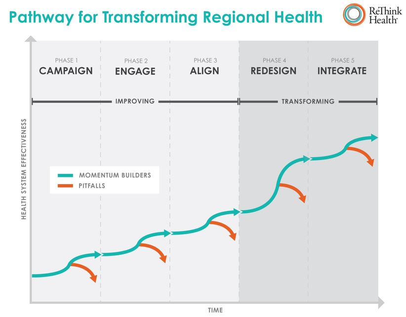 Pathway for Transforming Regional Health