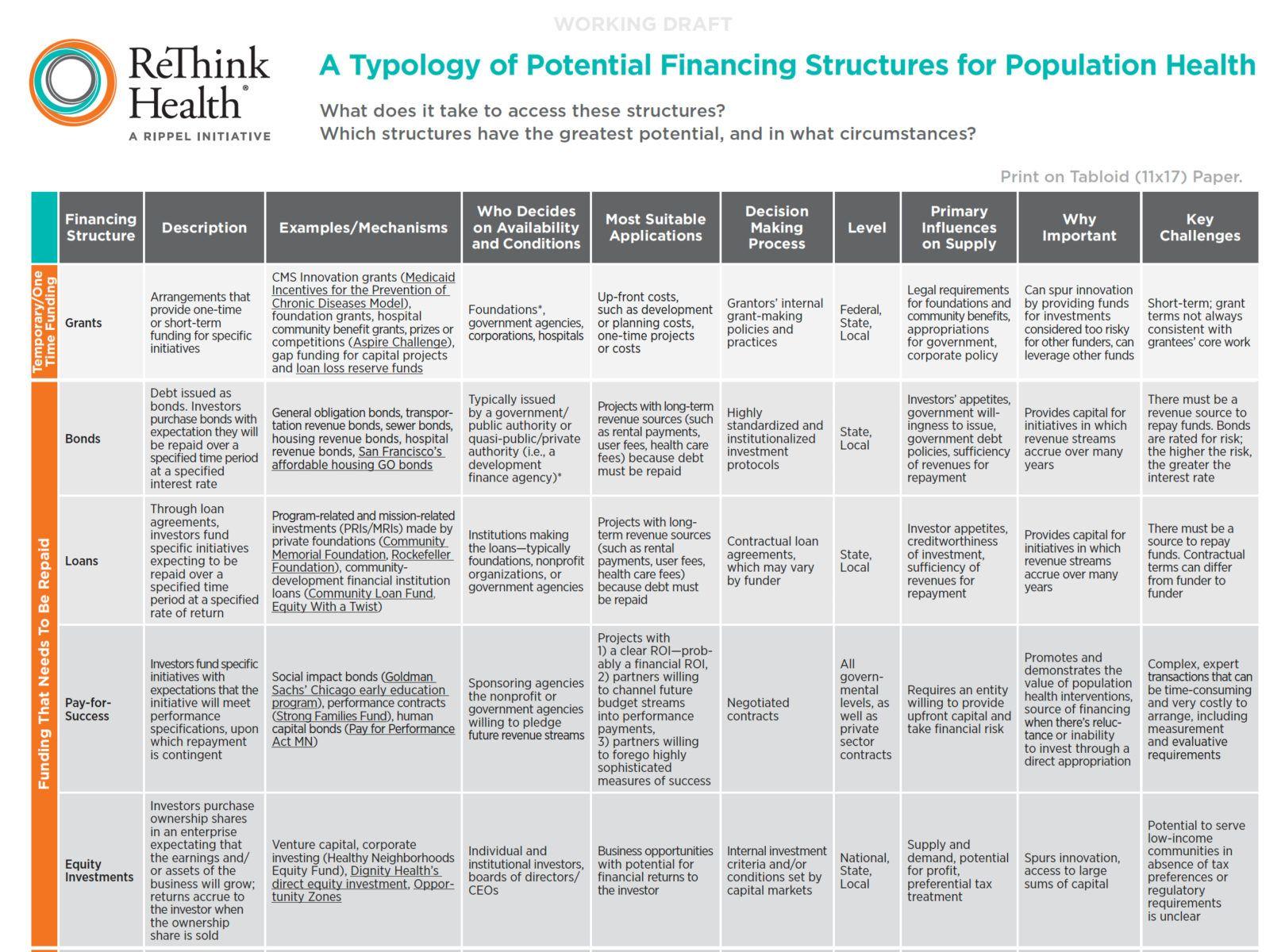 Typology Chart