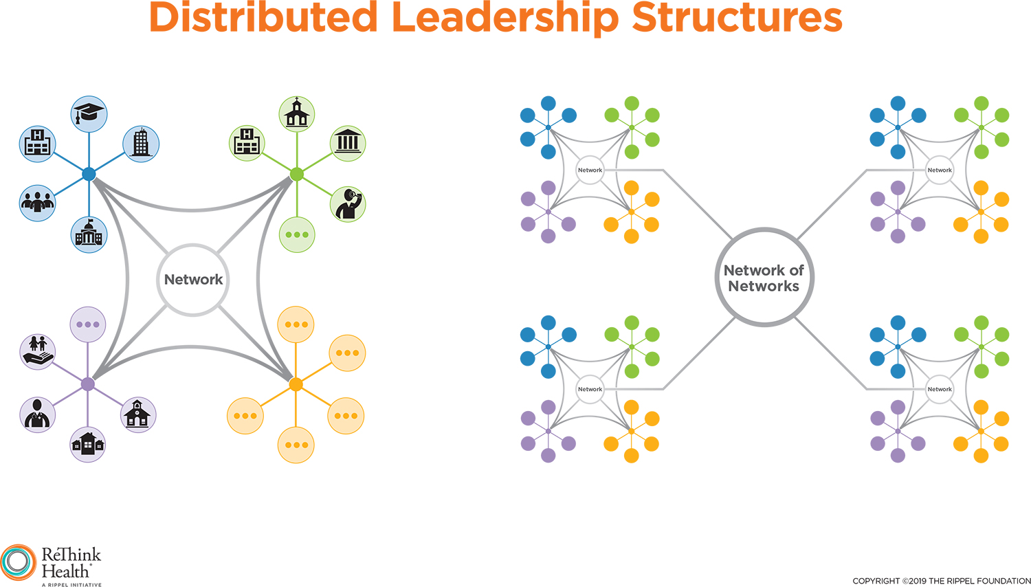Distributing Leadership to Transform Health Ecosystems