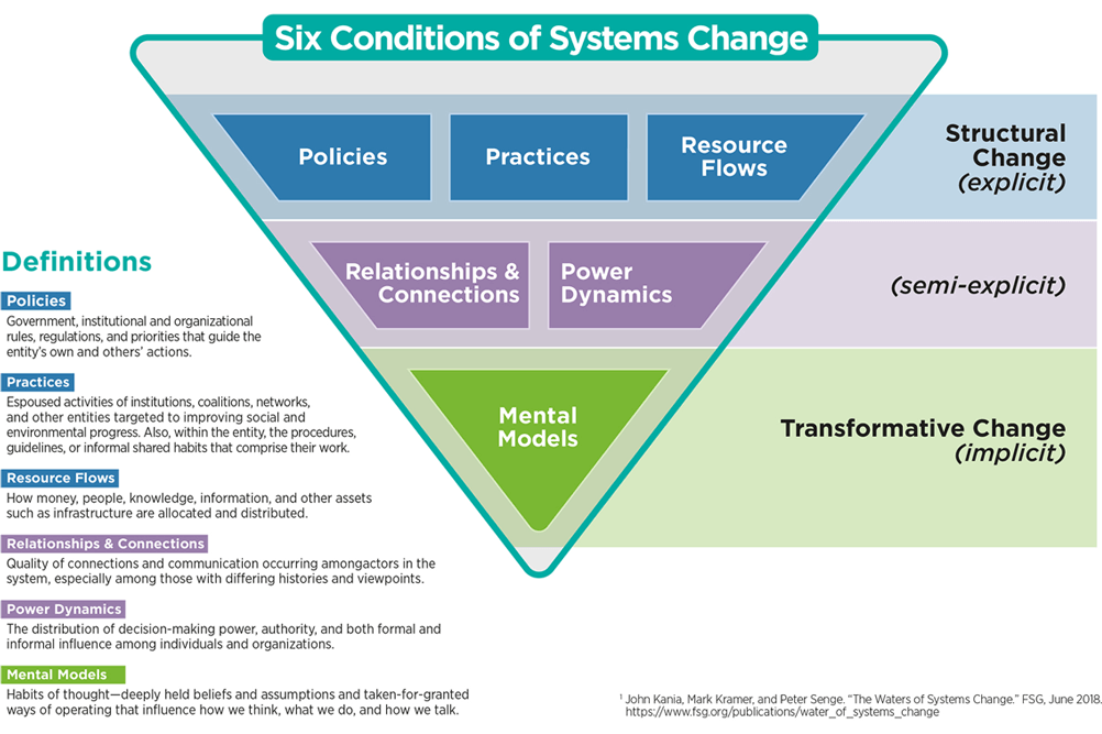 system change conditions