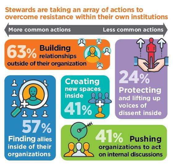 RTH-StewardsActions_Chart